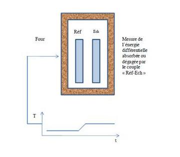 Influtherm capacité thermique massique principe de mesure