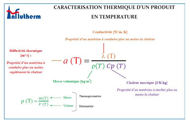 Influtherm conductivite thermique méthode indirecte