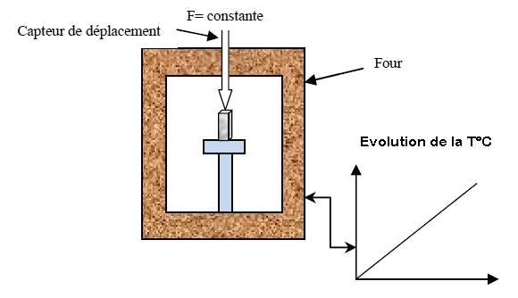Influtherm dilatométre principe de mesure
