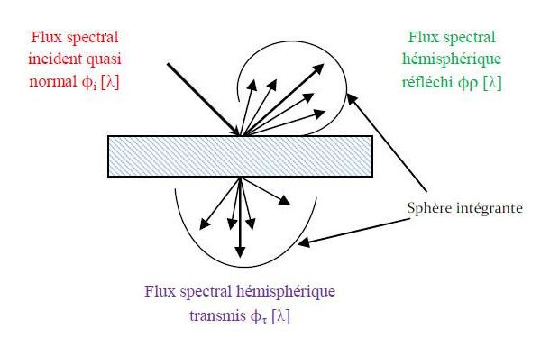 Influtherm propriétés radiatives principe de mesure